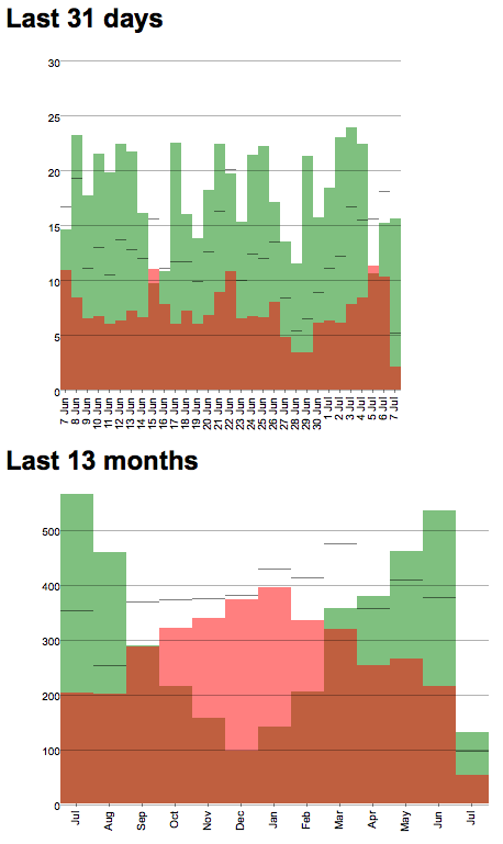 Month and Year Graphs
