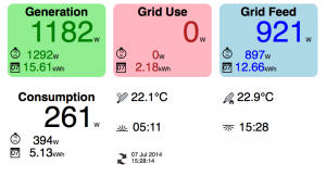 Realtime Energy Monitoring